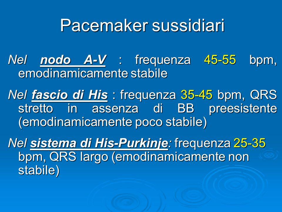 Pacemaker sussidiari Nel nodo A-V : frequenza 45-55 bpm, emodinamicamente stabile Nel fascio di His : frequenza 35-45 bpm, QRS stretto in assenza di B