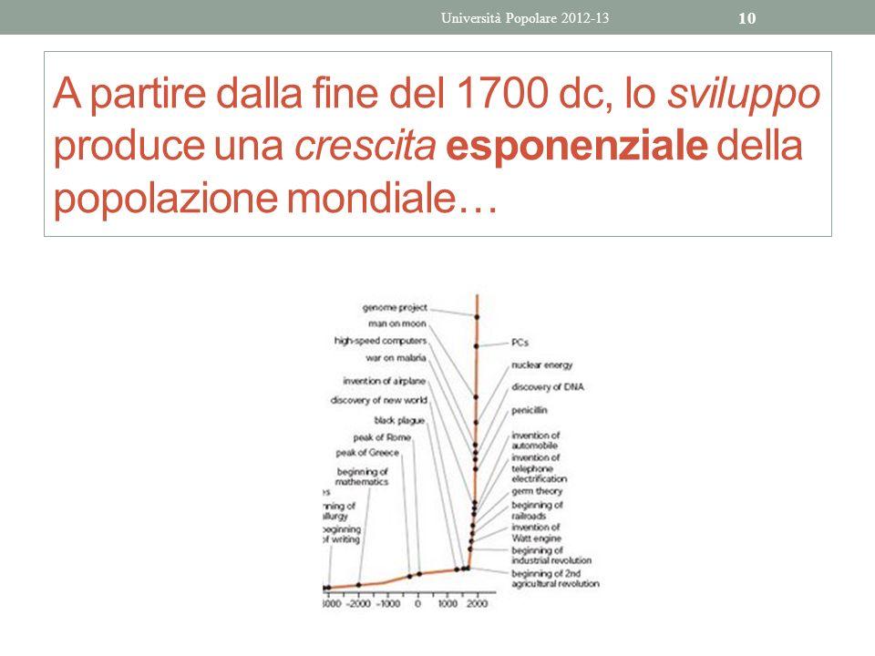 A partire dalla fine del 1700 dc, lo sviluppo produce una crescita esponenziale della popolazione mondiale… Università Popolare 2012-13 10