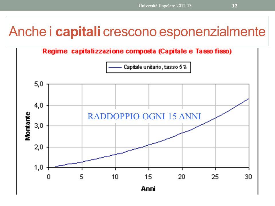 Anche i capitali crescono esponenzialmente Università Popolare 2012-13 12 RADDOPPIO OGNI 15 ANNI
