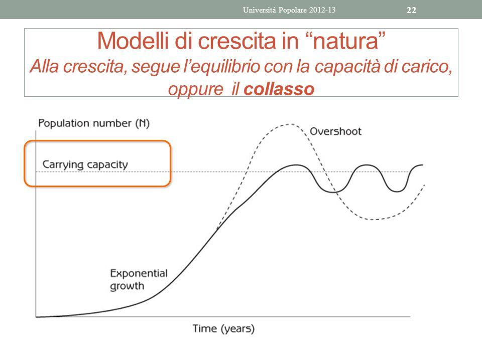 Modelli di crescita in natura Alla crescita, segue lequilibrio con la capacità di carico, oppure il collasso Università Popolare 2012-13 22