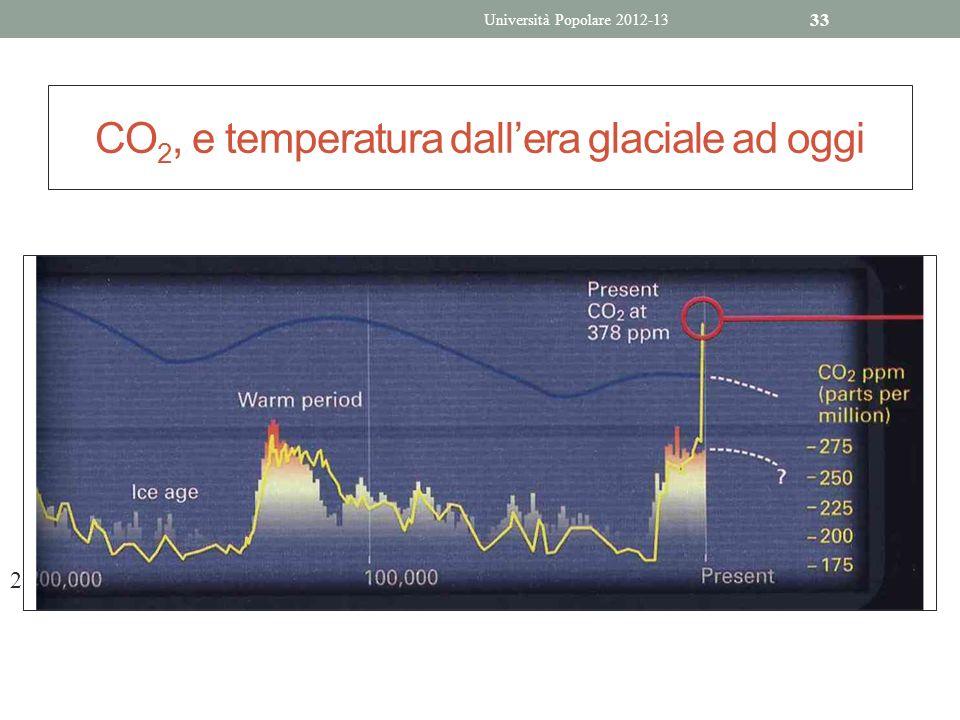 33 CO 2, e temperatura dallera glaciale ad oggi 2 Università Popolare 2012-13
