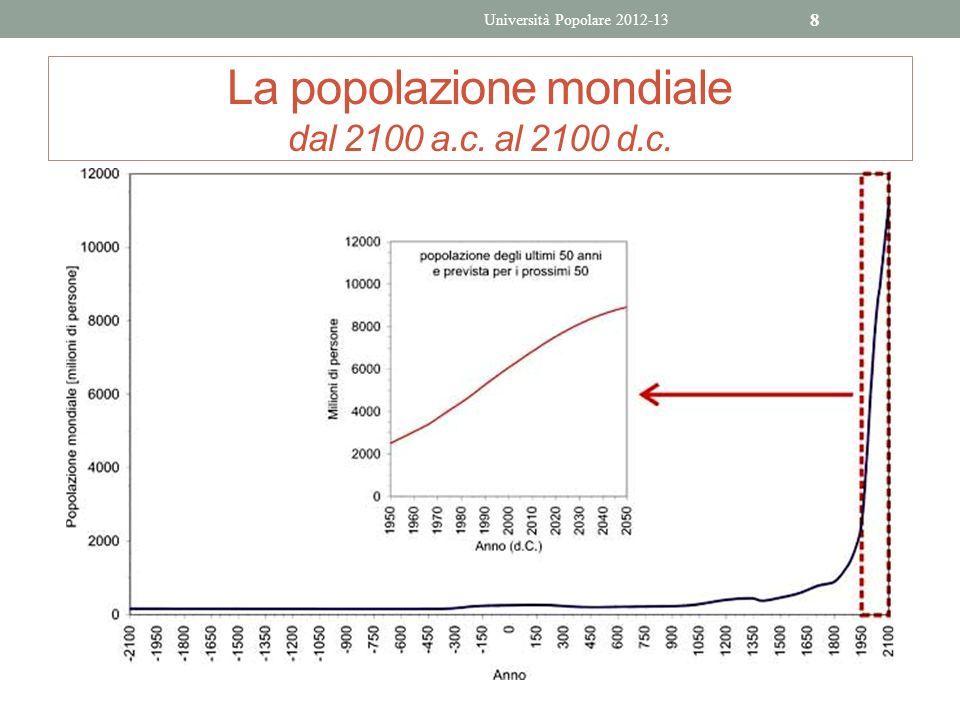 La popolazione mondiale dal 2100 a.c. al 2100 d.c. Università Popolare 2012-13 8