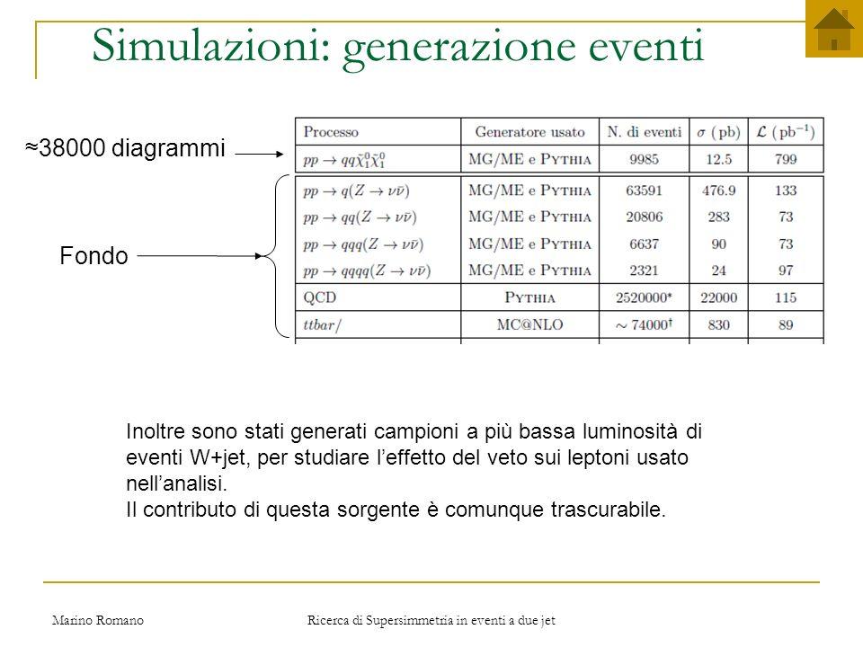 Marino Romano Ricerca di Supersimmetria in eventi a due jet Tagli di base -Almeno due jet con PT>50 GeV in  η <2.5 -Somma dei pt dei due jet piu energetici >500 GeV -Angolo fra i due jet più energetici Δφ<150° -nessun altro jet con pT > 50 GeV in   η <3.5 -nessun leptone con pT > 20 GeV Analisi dati: punto SU4 Parametri del punto SU4: m 0 = 200 GeV, m 1/2 = 160 GeV, A0 = -400 GeV, tanβ = 10 e µ> 0