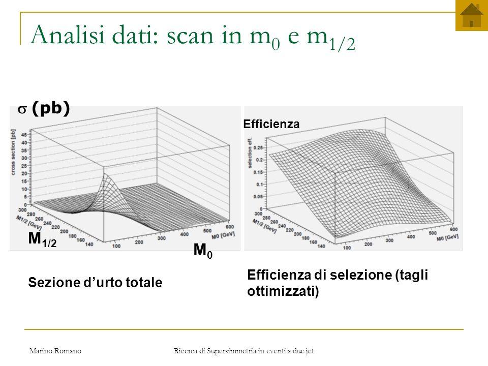 Marino Romano Ricerca di Supersimmetria in eventi a due jet Analisi dati: regioni di sensibilità e impatto delle sistematiche m gluino =m squark Sist - Sist +