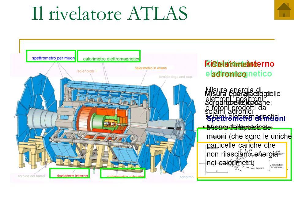 Marino Romano Ricerca di Supersimmetria in eventi a due jet Simulazioni: scelta del punto mSUGRA Con Circa 100 diagrammi