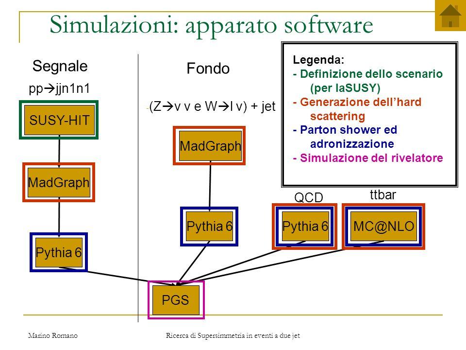 Marino Romano Ricerca di Supersimmetria in eventi a due jet Simulazioni: scelta del punto mSUGRA - Gluino non troppo massivo Proibiti i decadimenti a cascata in gluini Sette punti di benchmark per ATLAS: SU (1, 2, 3, 4,6, 8.1, 9) Segnale a 2 jet favorito se: - SU4: 12 pb m squark, m sgluino 400 GeV