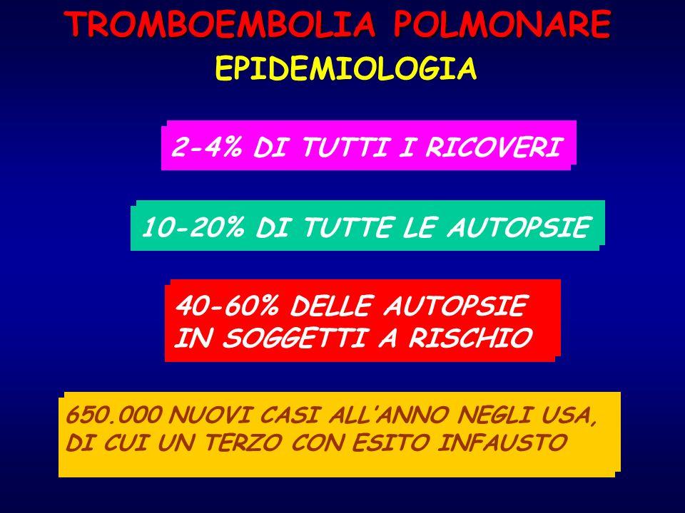 TROMBOEMBOLIA POLMONARE EPIDEMIOLOGIA 2-4% DI TUTTI I RICOVERI 10-20% DI TUTTE LE AUTOPSIE 40-60% DELLE AUTOPSIE IN SOGGETTI A RISCHIO 40-60% DELLE AU