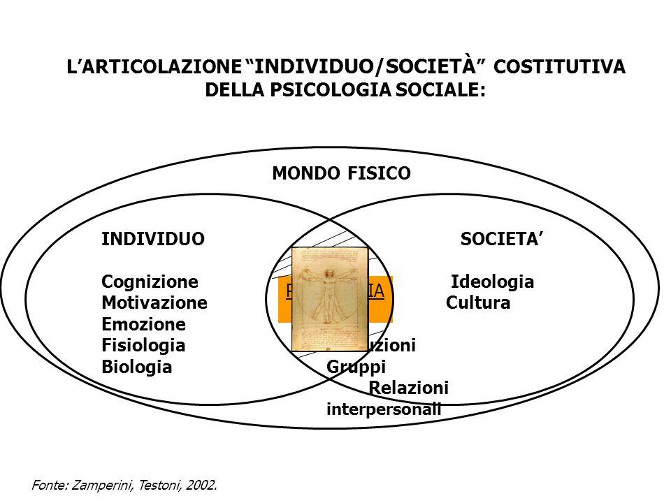 SOCIETA Ideologia Cultura Istituzioni Gruppi Relazioni interpersonali MONDO FISICO PSICOLOGIA SOCIALE INDIVIDUO Cognizione Motivazione Emozione Fisiol