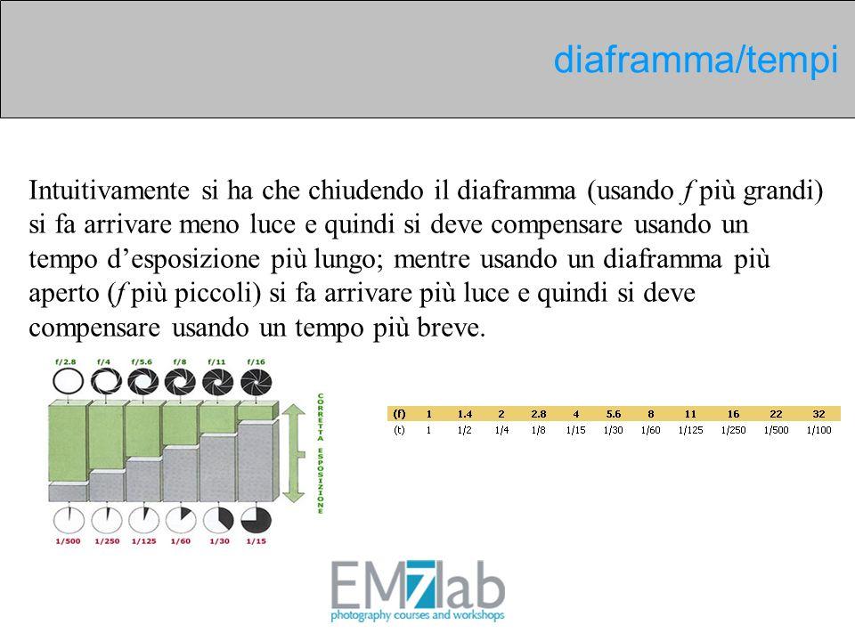 Intuitivamente si ha che chiudendo il diaframma (usando f più grandi) si fa arrivare meno luce e quindi si deve compensare usando un tempo desposizion