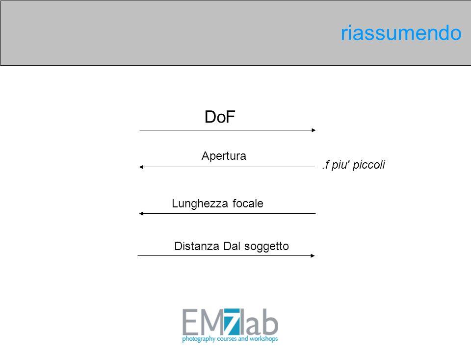 Distanza Dal soggetto DoF riassumendo Apertura.f piu' piccoli Lunghezza focale