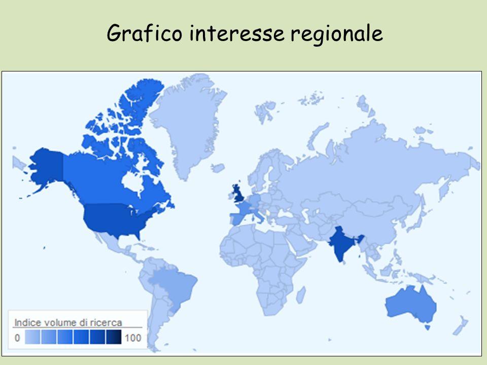 Grafico interesse regionale