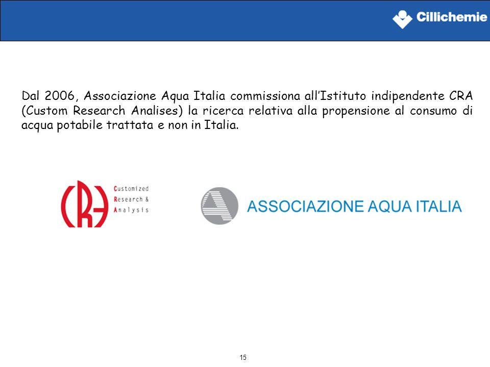 15 Dal 2006, Associazione Aqua Italia commissiona allIstituto indipendente CRA (Custom Research Analises) la ricerca relativa alla propensione al cons