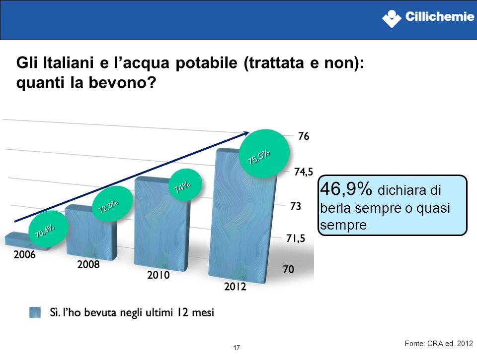 17 Gli Italiani e lacqua potabile (trattata e non): quanti la bevono? Fonte: CRA ed. 2012 75,5%75,5% 46,9% dichiara di berla sempre o quasi sempre 74%