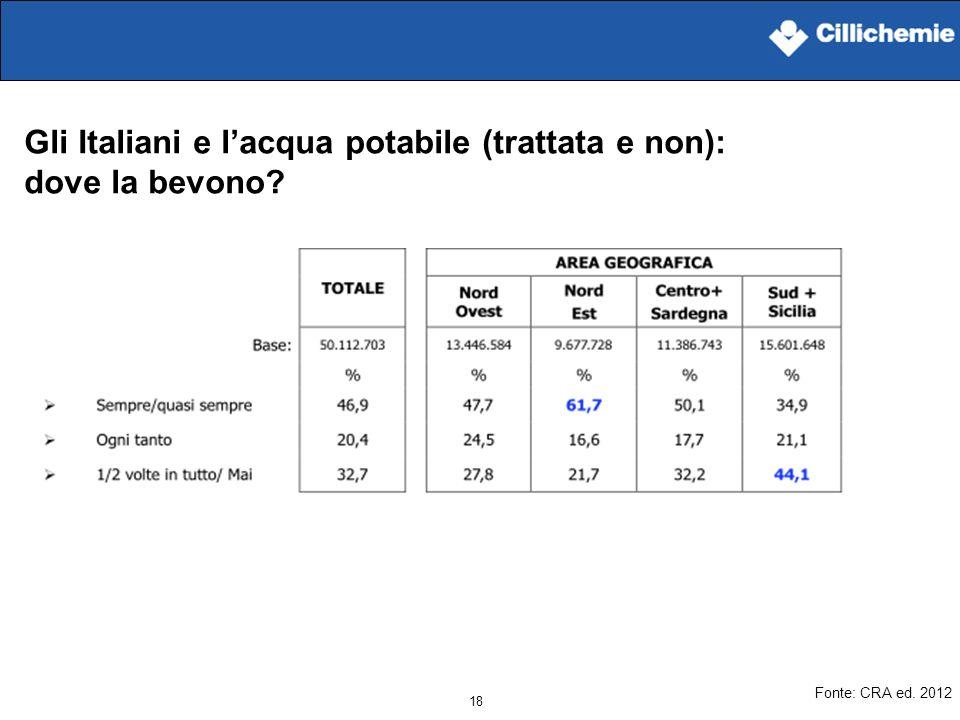 18 Gli Italiani e lacqua potabile (trattata e non): dove la bevono? Fonte: CRA ed. 2012
