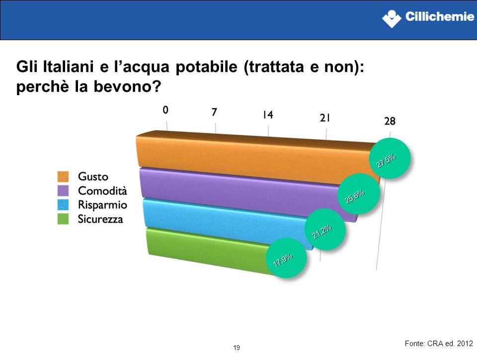 19 Gli Italiani e lacqua potabile (trattata e non): perchè la bevono? 27,5%27,5% 25,6%25,6% 21,2%21,2% 17,9%17,9% Fonte: CRA ed. 2012