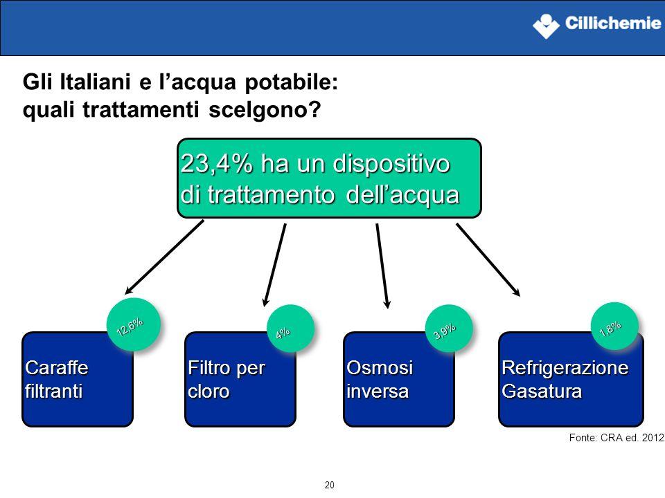 20 Gli Italiani e lacqua potabile: quali trattamenti scelgono? 23,4% ha un dispositivo di trattamento dellacqua Caraffe filtranti Filtro per cloro Osm