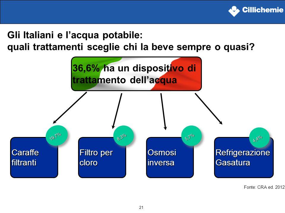 21 Gli Italiani e lacqua potabile: quali trattamenti sceglie chi la beve sempre o quasi? 36,6% ha un dispositivo di trattamento dellacqua Caraffe filt