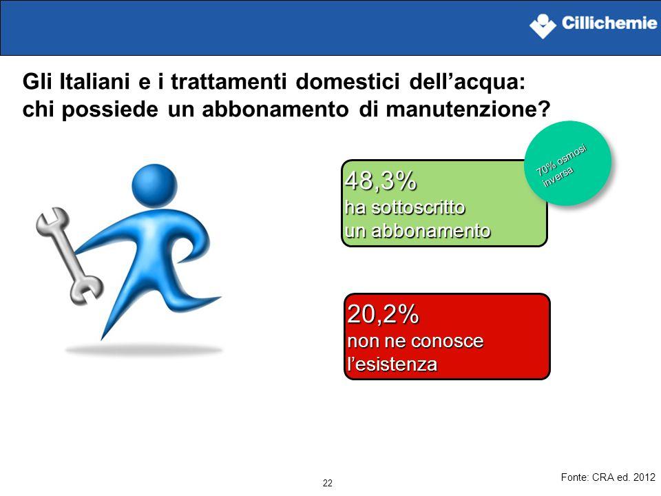 22 Gli Italiani e i trattamenti domestici dellacqua: chi possiede un abbonamento di manutenzione? 48,3% ha sottoscritto un abbonamento 20,2% non ne co