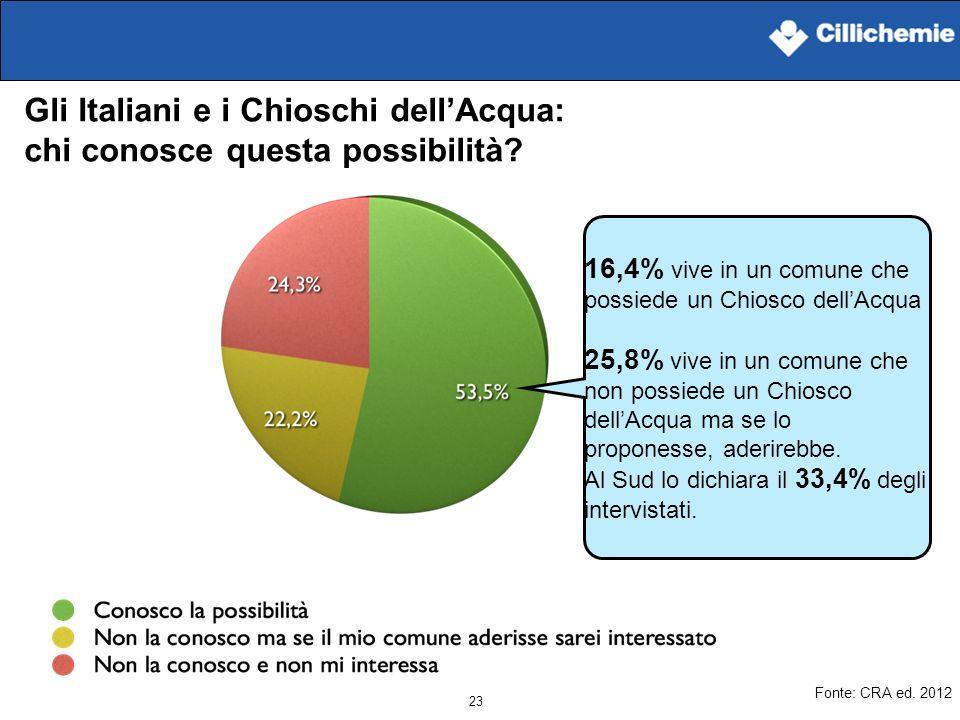 23 Gli Italiani e i Chioschi dellAcqua: chi conosce questa possibilità? 16,4% vive in un comune che possiede un Chiosco dellAcqua 25,8% vive in un com