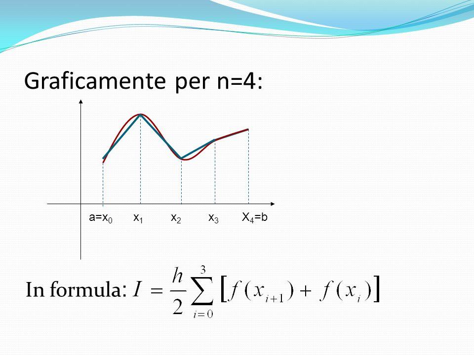 Graficamente per n=4: a=x 0 x1x1 x2x2 x3x3 X 4 =b In formula :