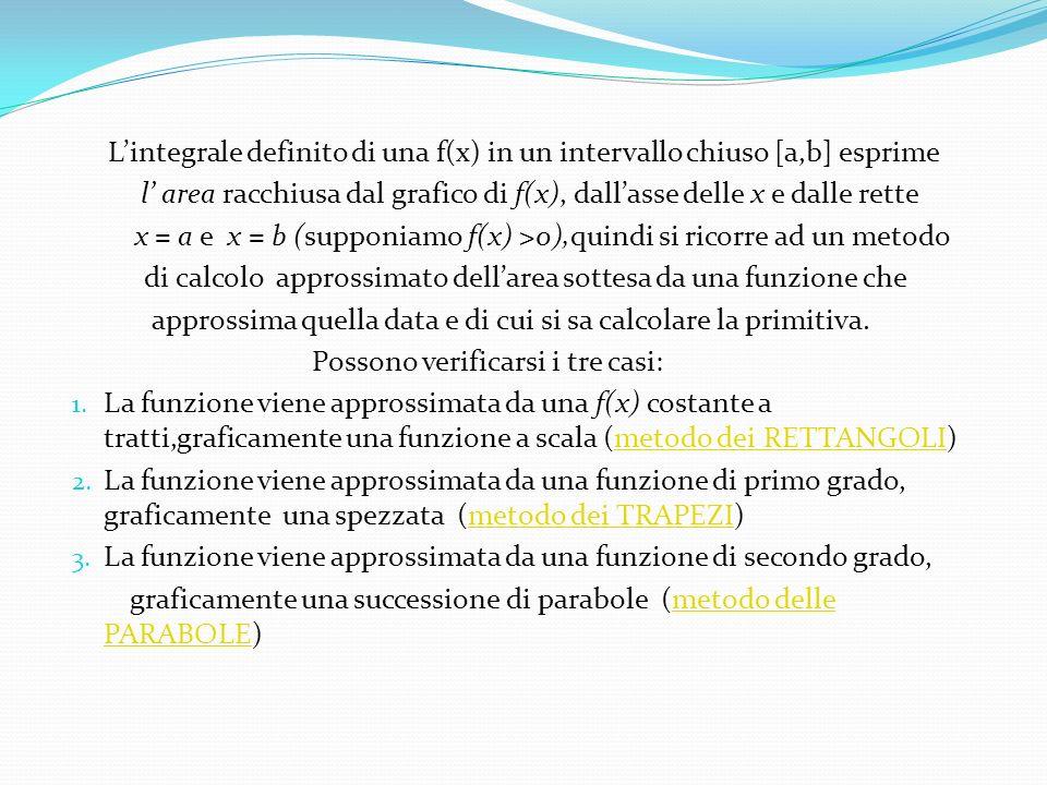 Lintegrale definito di una f(x) in un intervallo chiuso [a,b] esprime l area racchiusa dal grafico di f(x), dallasse delle x e dalle rette x = a e x =