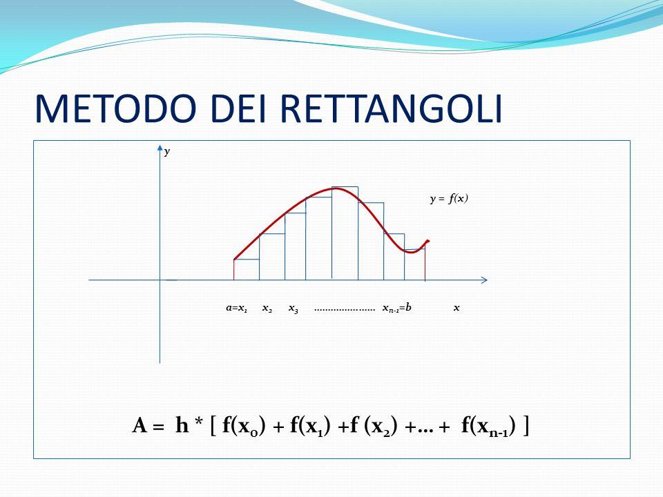 Procedimento Si suddivide lintervallo [a,b] in n parti uguali Lampiezza di ogni intervallo è h = (b-a)/n e viene detto passo dintegrazione Gli estremi di tali intervalli sono: x 0 = a, x 1 =a+h, x 2 =a+2h,… x i =a+ih, x n =a+nh=b Si definisce g(x) = f(x i ),valore assunto da f nellestremo sinistro dellintervallo, per ogni x є [x i, x i+1 ], Larea sottesa da g(x) è larea del plurirettangolo somma dei rettangoli,di base h e altezza f(x i ), ciascuno A = h * [ f(x 0 ) + f(x 1 ) +f (x 2 ) +… + f(x n-1 ) ]