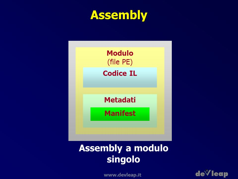 www.devleap.it Assembly Assembly a modulo singolo Codice IL Metadati Manifest Modulo (file PE)