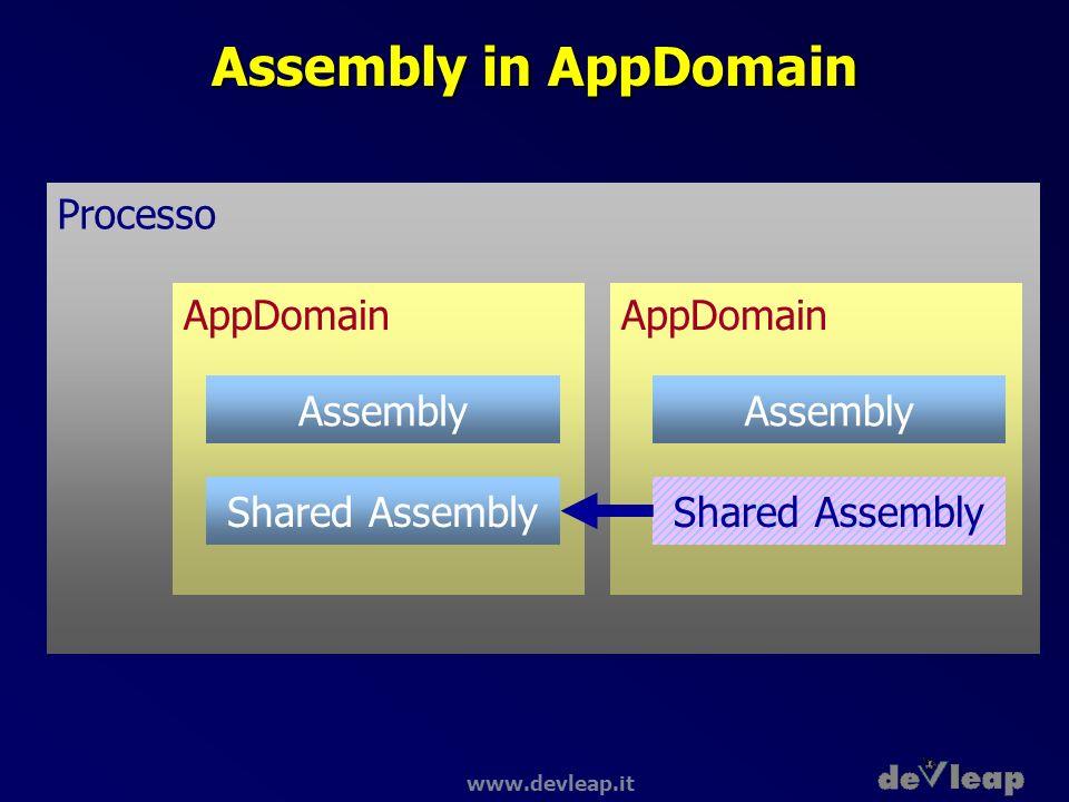 www.devleap.it Assembly in AppDomain Processo AppDomain Assembly Shared Assembly
