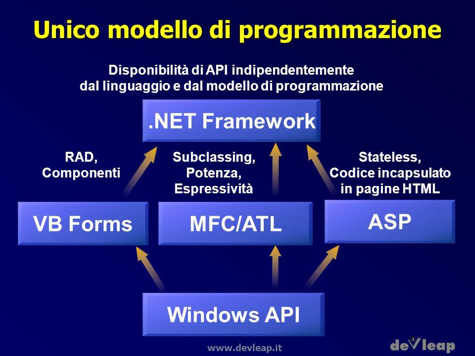 www.devleap.it Unico modello di programmazione Windows API.NET Framework Disponibilità di API indipendentemente dal linguaggio e dal modello di progra