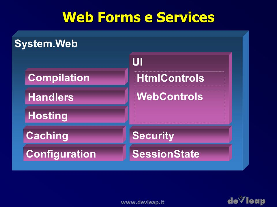 www.devleap.it Web Forms e Services System.Web Caching Configuration UI SessionState HtmlControls WebControls Security Handlers Hosting Compilation