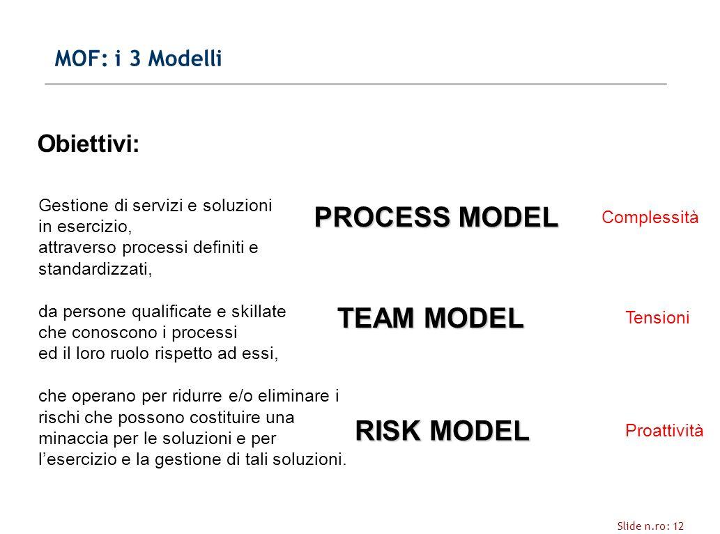 Slide n.ro: 12 MOF: i 3 Modelli Gestione di servizi e soluzioni in esercizio, attraverso processi definiti e standardizzati, da persone qualificate e skillate che conoscono i processi ed il loro ruolo rispetto ad essi, che operano per ridurre e/o eliminare i rischi che possono costituire una minaccia per le soluzioni e per lesercizio e la gestione di tali soluzioni.