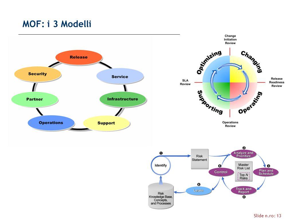 Slide n.ro: 13 MOF: i 3 Modelli