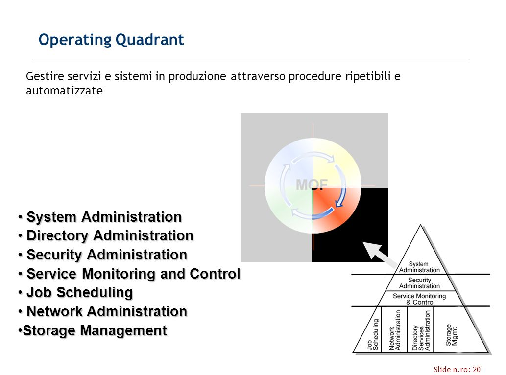 Slide n.ro: 20 Operating Quadrant Gestire servizi e sistemi in produzione attraverso procedure ripetibili e automatizzate System Administration System Administration Directory Administration Directory Administration Security Administration Security Administration Service Monitoring and Control Service Monitoring and Control Job Scheduling Job Scheduling Network Administration Network Administration Storage ManagementStorage Management