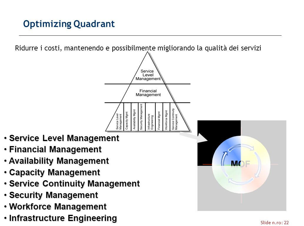 Slide n.ro: 22 Optimizing Quadrant Ridurre i costi, mantenendo e possibilmente migliorando la qualità dei servizi Service Level Management Service Level Management Financial Management Financial Management Availability Management Availability Management Capacity Management Capacity Management Service Continuity Management Service Continuity Management Security Management Security Management Workforce Management Workforce Management Infrastructure Engineering Infrastructure Engineering