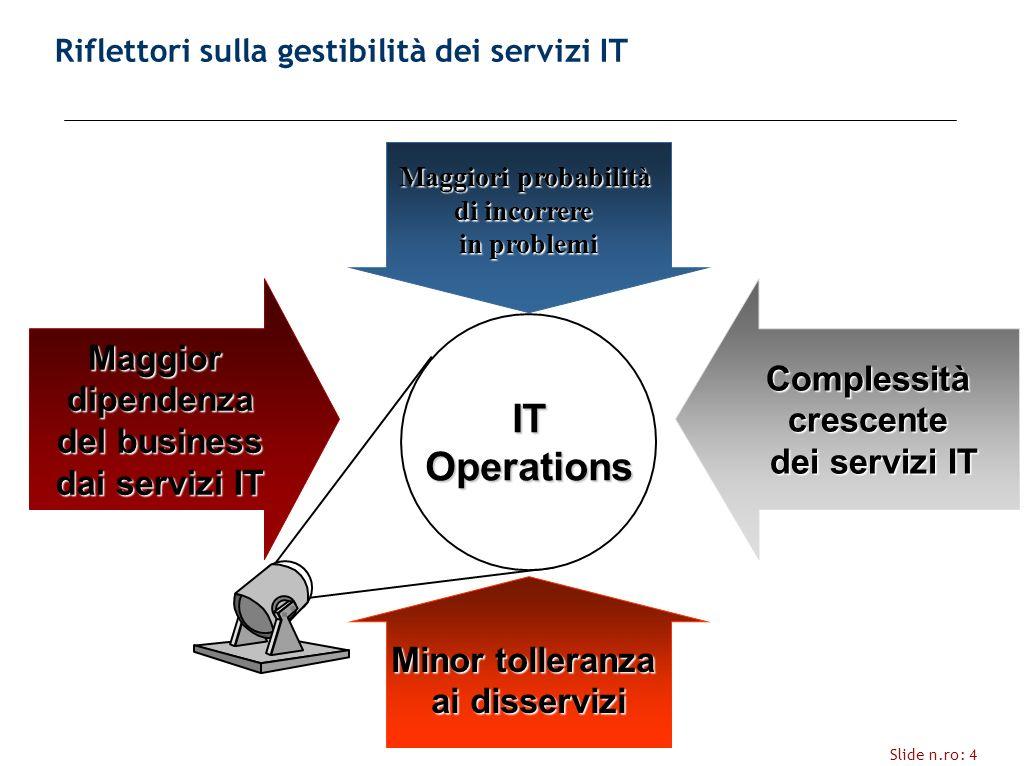 Slide n.ro: 4 IT Operations Maggiordipendenza del business dai servizi IT Maggiori probabilità di incorrere in problemi Complessitàcrescente dei servizi IT Minor tolleranza ai disservizi Riflettori sulla gestibilità dei servizi IT
