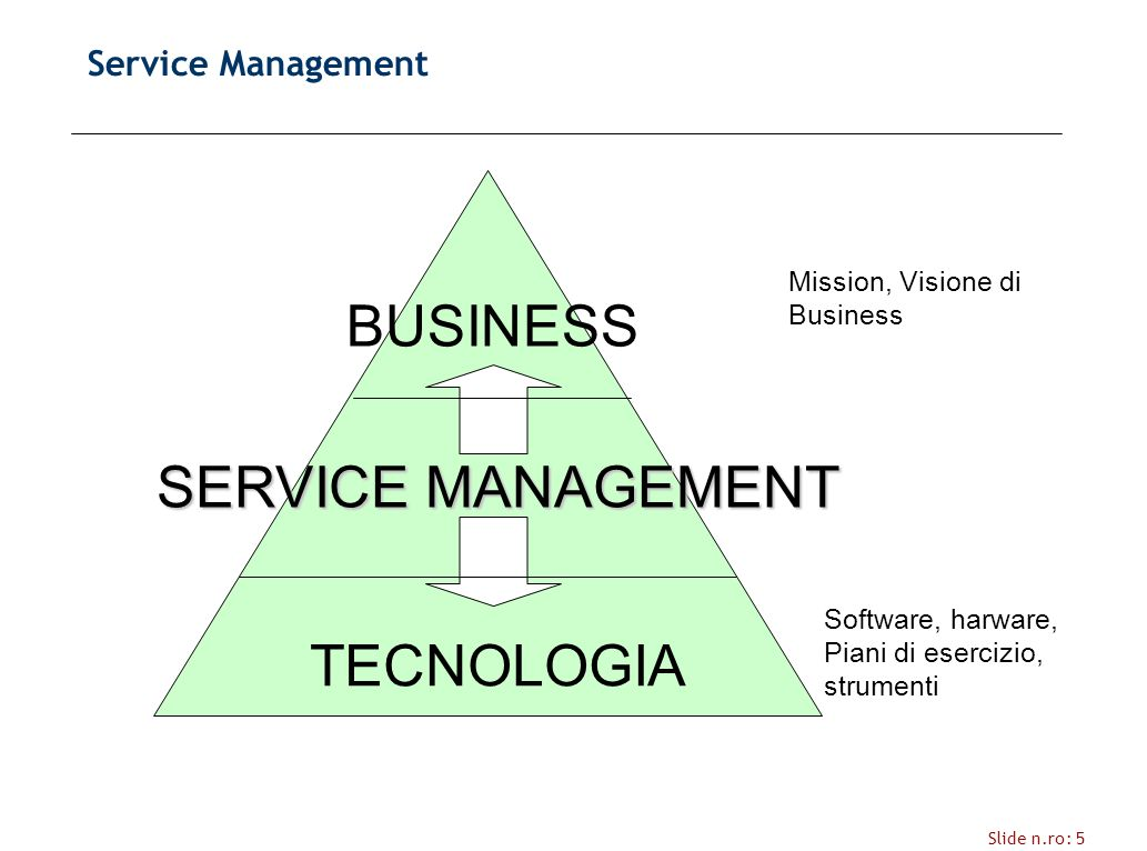 Slide n.ro: 5 Service Management BUSINESS TECNOLOGIA Software, harware, Piani di esercizio, strumenti Mission, Visione di Business SERVICE MANAGEMENT