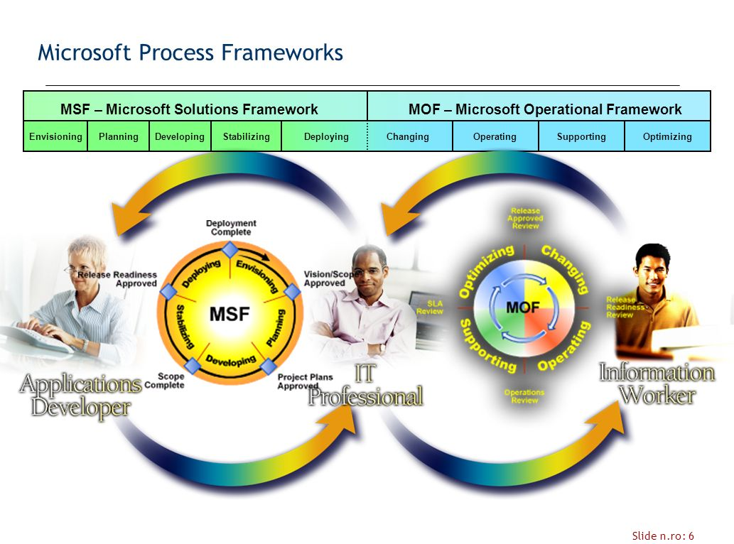 Slide n.ro: 6 MOF – Microsoft Operational FrameworkMSF – Microsoft Solutions Framework EnvisioningPlanningDevelopingDeploying ChangingOperatingSupportingOptimizing Microsoft Process Frameworks Stabilizing