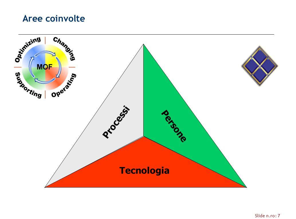 Slide n.ro: 7 Aree coinvolte Tecnologia Processi Persone