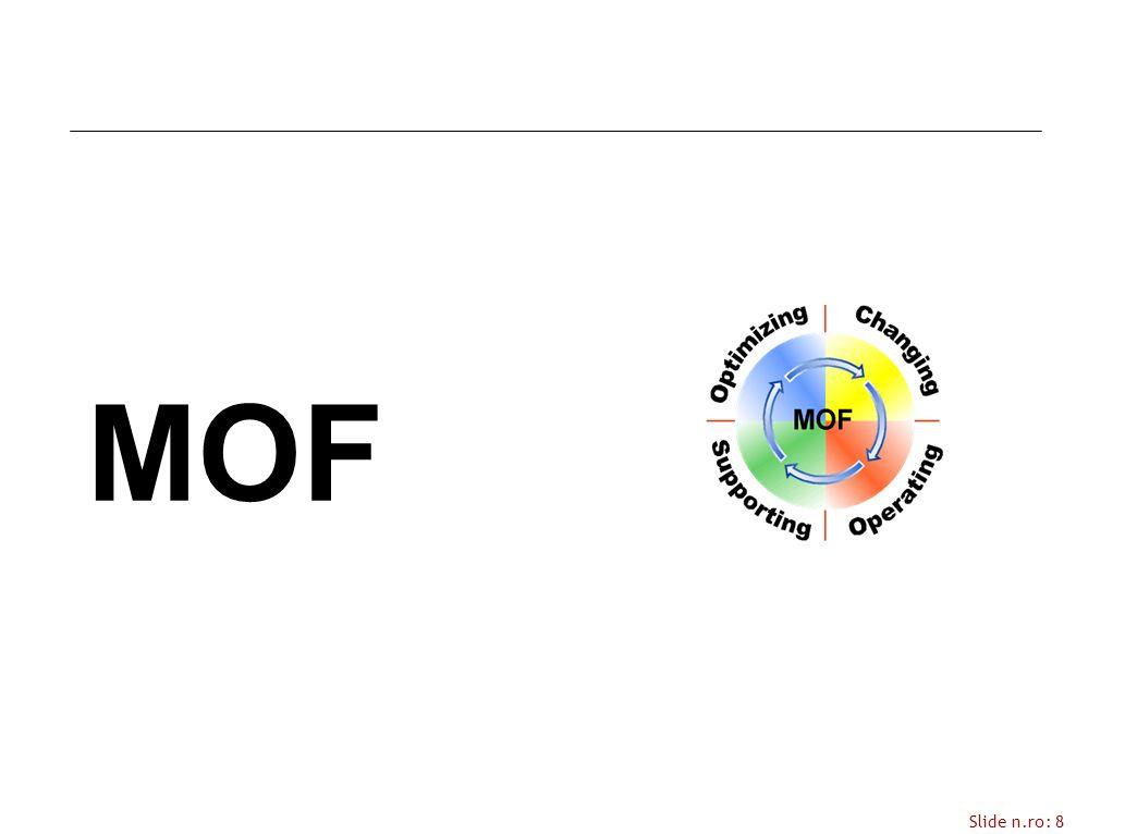 Slide n.ro: 9 Microsoft Operations Framework (MOF) E una raccolta di best practice, principi e modelli E una guida studiata per gestire/supportare ambienti mission-critical al fine di raggiungere livelli adeguati di reliability, availability, supportability, e manageability per le soluzioni e i servizi basati sulla tecnologia Microsoft BASATO SU ITIL .