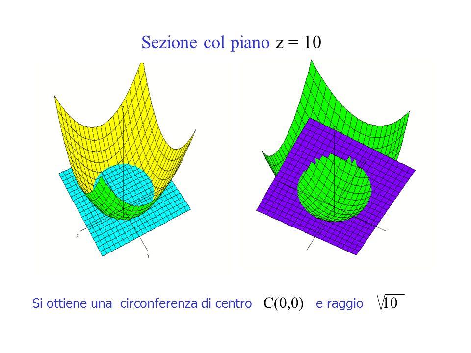 Sezione col piano z = 10 Si ottiene una circonferenza di centro C(0,0) e raggio 10