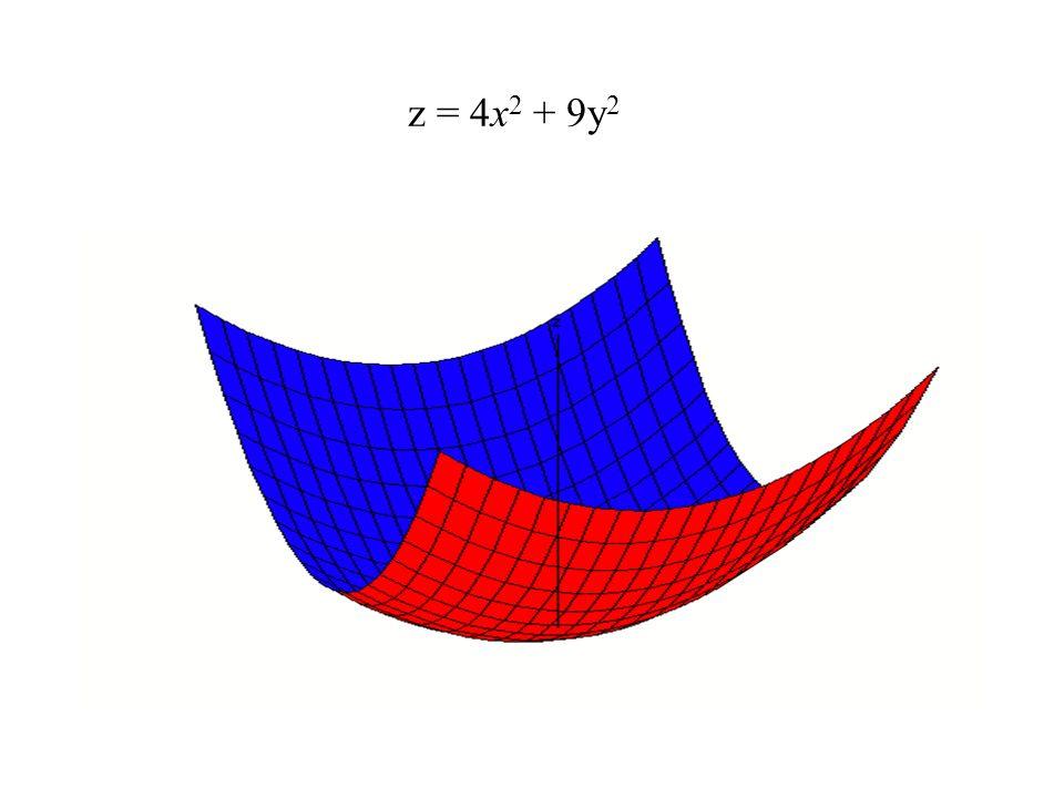 z = 4x 2 + 9y 2