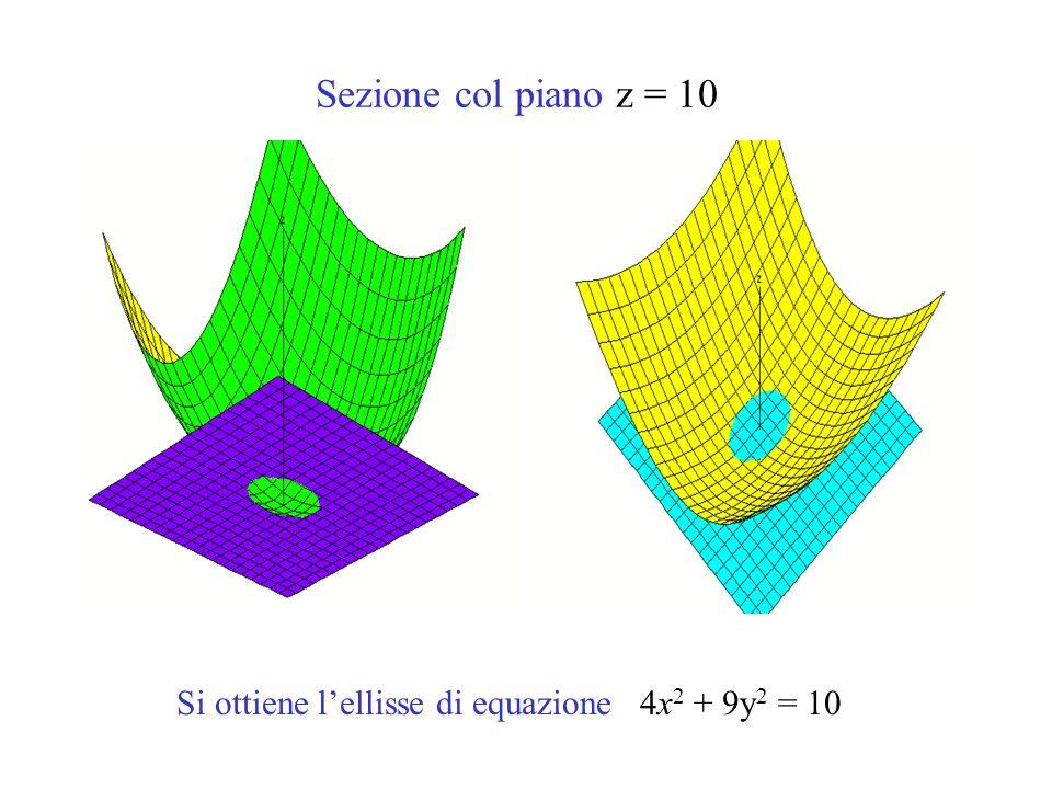 Sezione col piano z = 10 Si ottiene lellisse di equazione 4x 2 + 9y 2 = 10