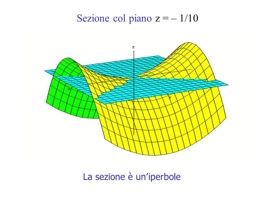 Sezione col piano z = – 1/10 La sezione è uniperbole