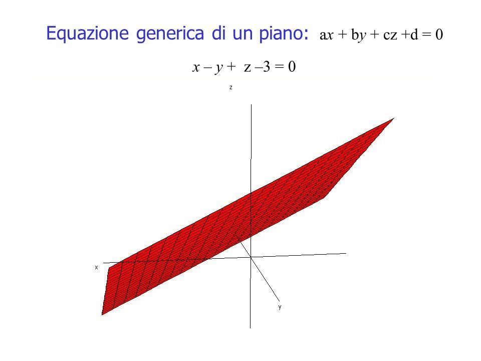 Equazione generica di un piano: ax + by + cz +d = 0 x – y + z –3 = 0 z