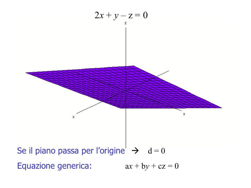 2x + y – z = 0 Se il piano passa per lorigine d = 0 Equazione generica: ax + by + cz = 0