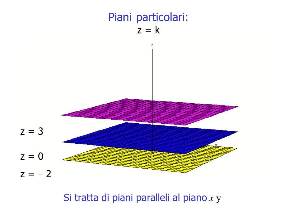 Piani particolari: z = k z = 3 z = 0 z = – 2 Si tratta di piani paralleli al piano x y