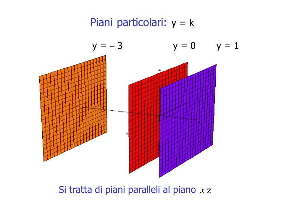 Piani particolari: y = k y = – 3 y = 0 y = 1 Si tratta di piani paralleli al piano x z