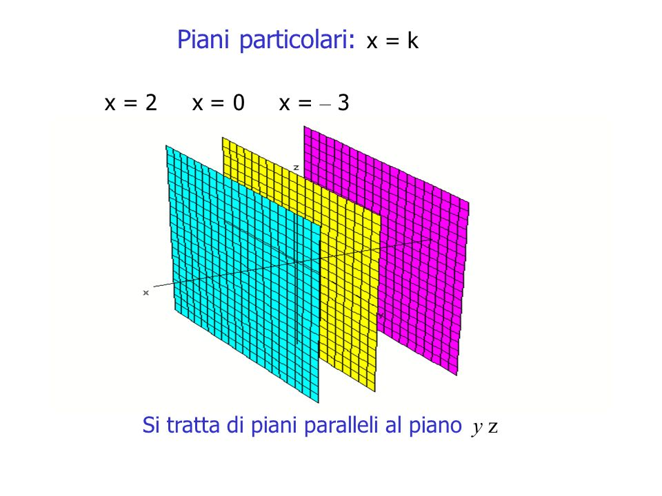 Piani particolari: x = k x = 2 x = 0 x = – 3 Si tratta di piani paralleli al piano y z