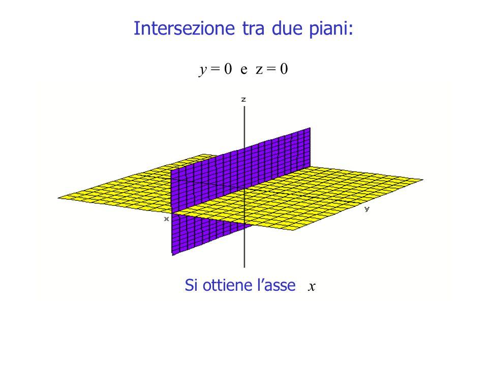 Intersezione tra due piani: y = 0 e z = 0 Si ottiene lasse x
