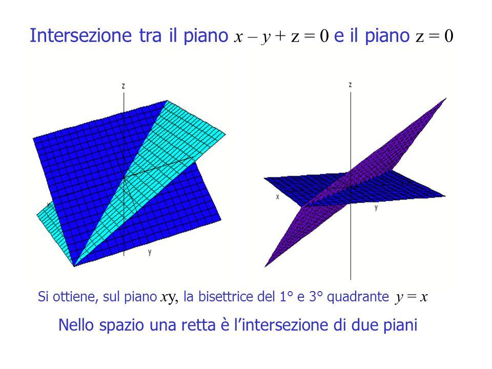 Intersezione tra il piano x – y + z = 0 e il piano z = 0 Si ottiene, sul piano xy, la bisettrice del 1° e 3° quadrante y = x Nello spazio una retta è